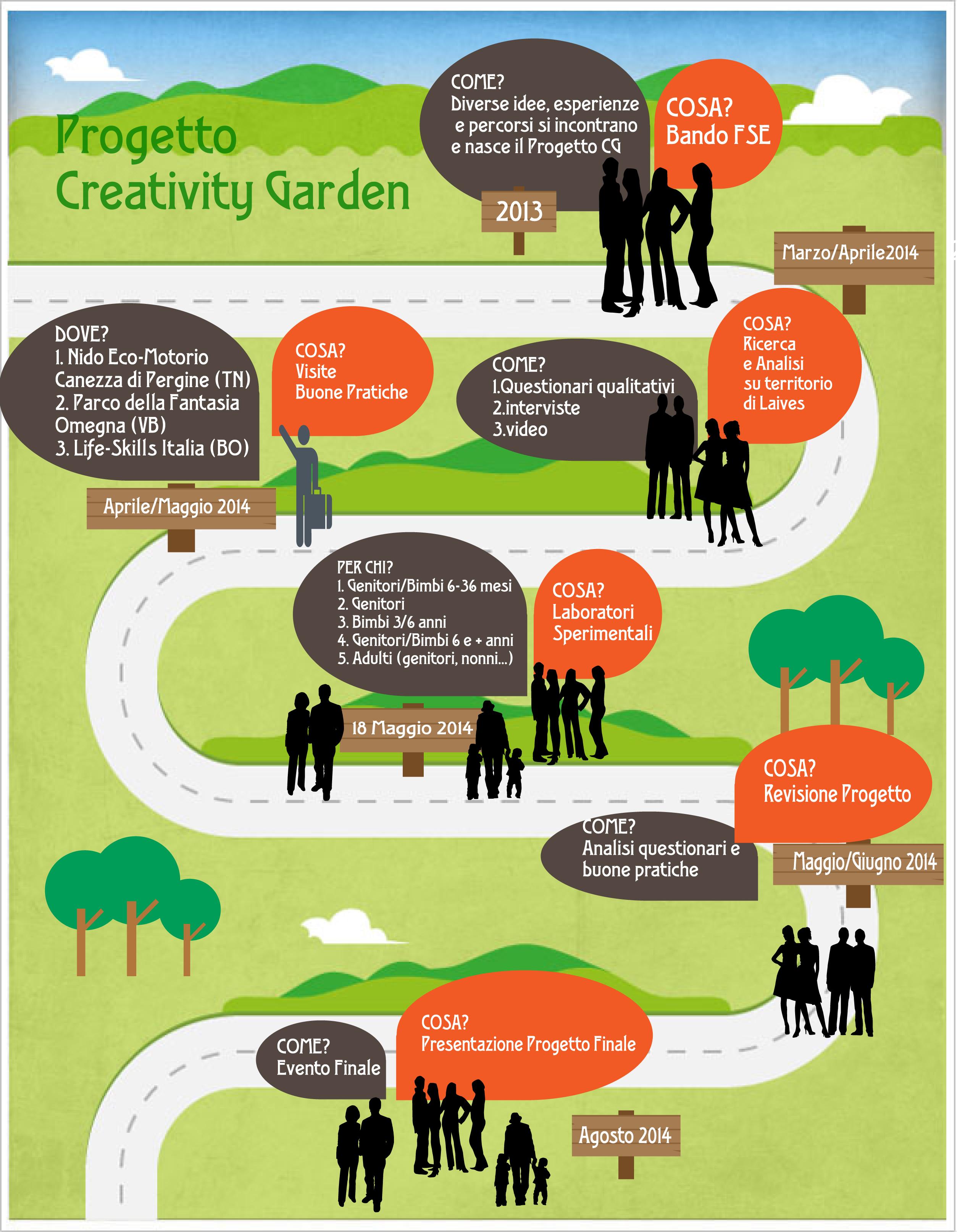 creativity garden