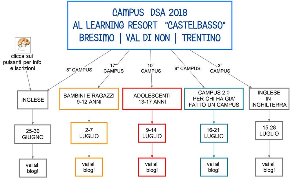 mappa campus dislessia 2018