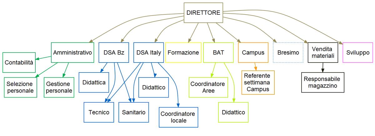 organigramma operativo